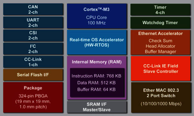 port GmbH industrial real time communication - Renesas R-IN32M3